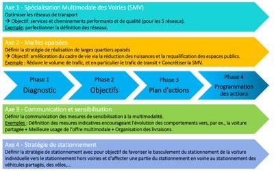 Phase et axes du PCM FR